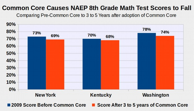 How Unfunded Mandates Like Common Core Harm Our Kids