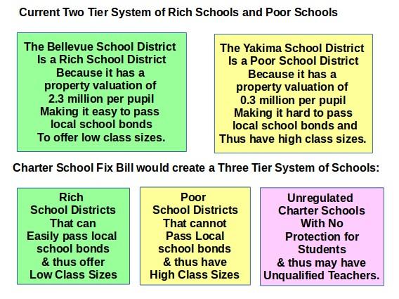 argumentative essay on charter schools