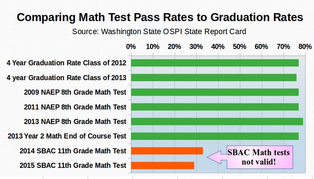 Why I Oppose The Toxic SBAC Test