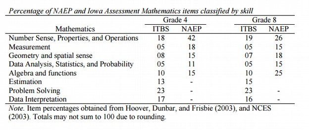 The Iowa Math Assessment Tests A Broader Range Of Skills Than NAEP Test In Addition Assessments Now Include College Ready Score