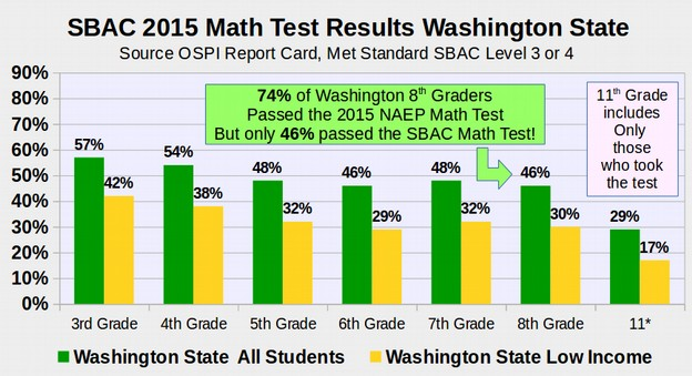 high stakes testing in american schools essay The negative effects of high-stakes testing and schools one negative effect of high-stakes testing is the hagopian notes a 2013 american federation of.