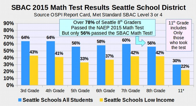 7 end high stakes testing over 80 of 11th graders opted out of the sbac math test in the seattle school district thus the number listed is met standard excluding no scores fandeluxe Image collections